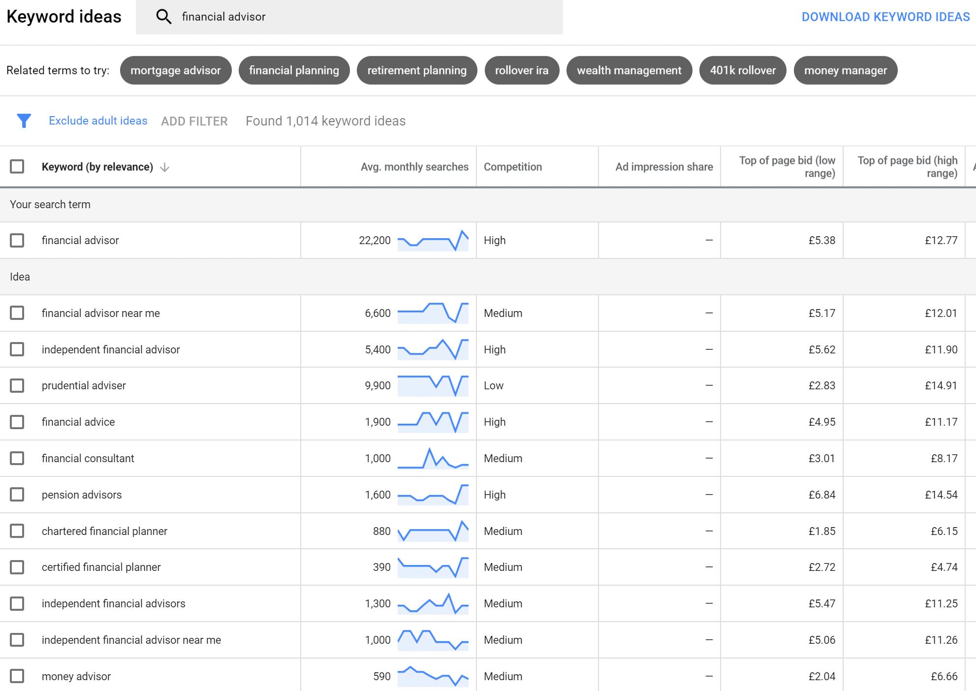 Google Ads Keyword Planner showing keywords related to 'financial advisor'