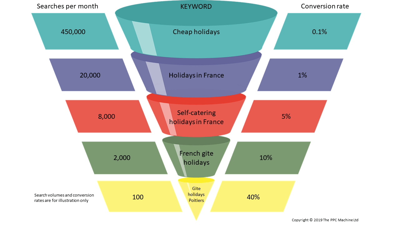 A keyword funnel example showing how the bottom of the funnel has lower search volumes but higher conversion rates
