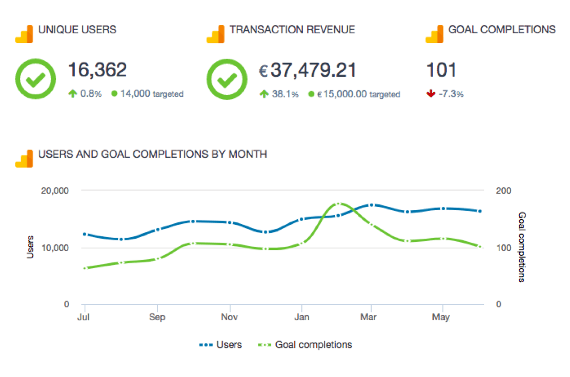 Swydo lets you quickly create reports that combine data from Google Ads and Google Analytics