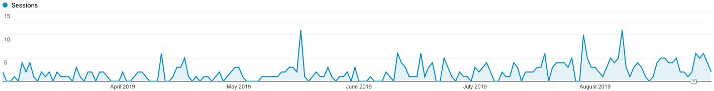 Number of organic sessions per day from March 2019 to August 2019