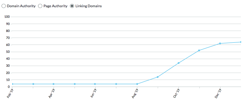 Graph from Moz showing the growth in root domains linking to my website
